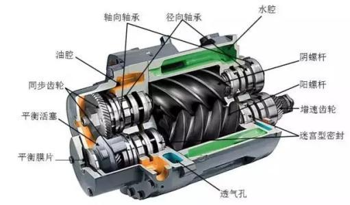 螺杆空压机特性的相关介绍